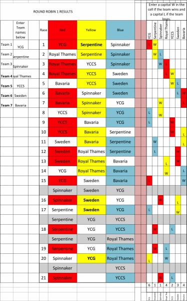Day 1 Gaeta results